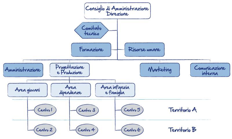 organigramma: struttura organizzativa della cooperativa arco